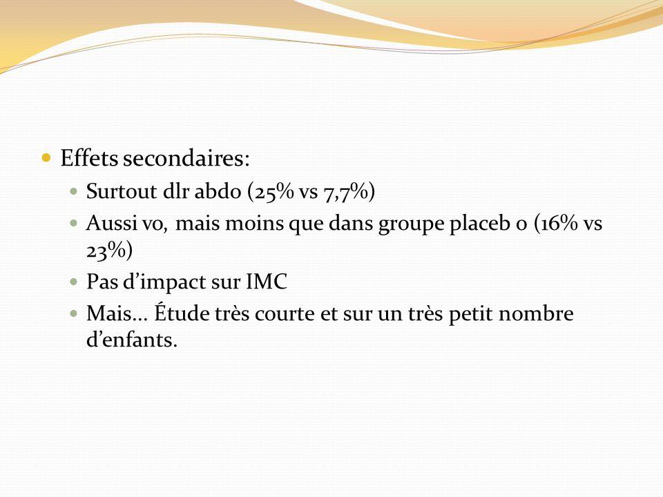 Effets secondaires: Surtout dlr abdo (25% vs 7,7%) Aussi vo, mais moins que dans groupe placeb o (16% vs 23%) Pas dimpact sur IMC Mais... Étude très c