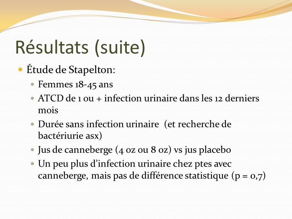 Résultats (suite) Étude de Stapelton: Femmes 18-45 ans ATCD de 1 ou + infection urinaire dans les 12 derniers mois Durée sans infection urinaire (et recherche de bactériurie asx) Jus de canneberge (4 oz ou 8 oz) vs jus placebo Un peu plus dinfection urinaire chez ptes avec canneberge, mais pas de différence statistique (p = 0,7)