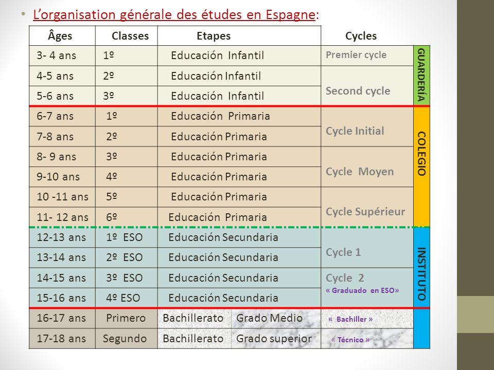 Lorganisation générale des études en Espagne: Âges Classes Etapes Cycles 3- 4 ans 1º Educación Infantil Premier cycle GUARDERÍA 4-5 ans 2º Educación I