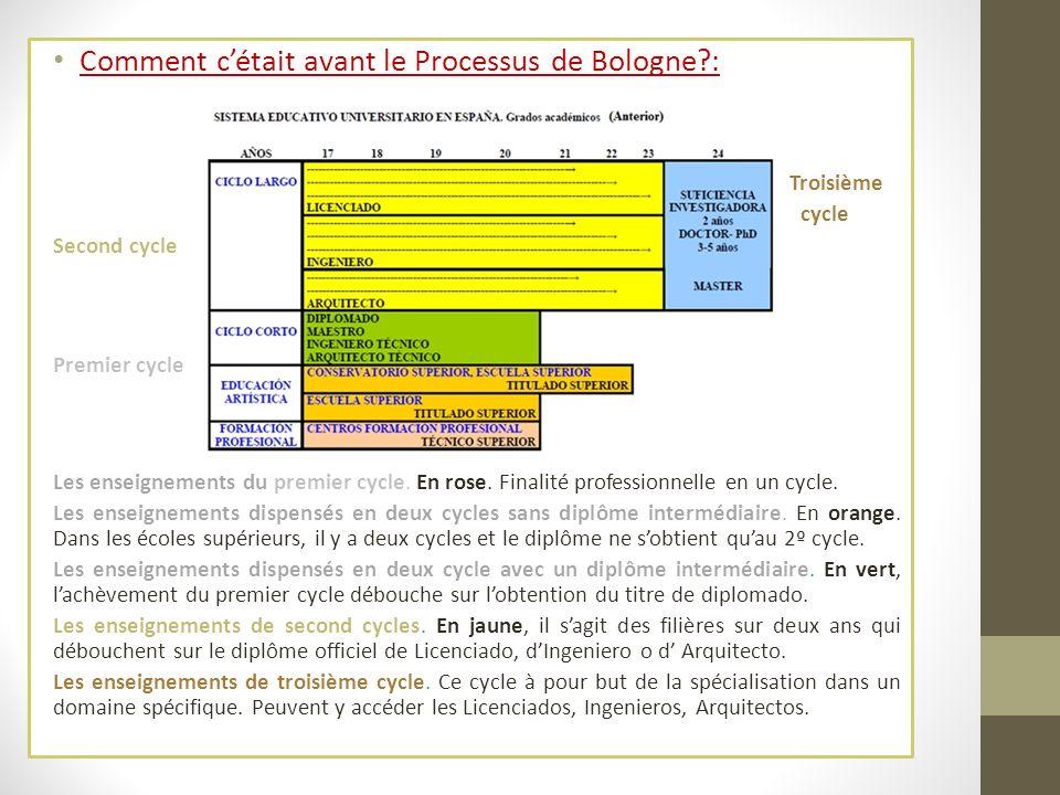 Comment cétait avant le Processus de Bologne?: Troisième cycle Second cycle Premier cycle Les enseignements du premier cycle. En rose. Finalité profes