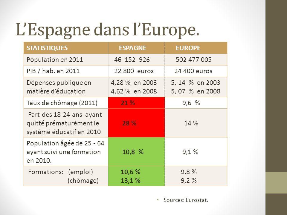 LEspagne dans lEurope. Sources: Eurostat. STATISTIQUES ESPAGNE EUROPE Population en 2011 46 152 926 502 477 005 PIB / hab. en 2011 22 800 euros 24 400