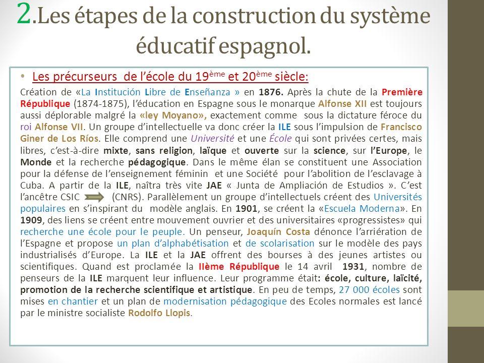 2.Les étapes de la construction du système éducatif espagnol. Les précurseurs de lécole du 19 ème et 20 ème siècle : Création de «La Institución Libre