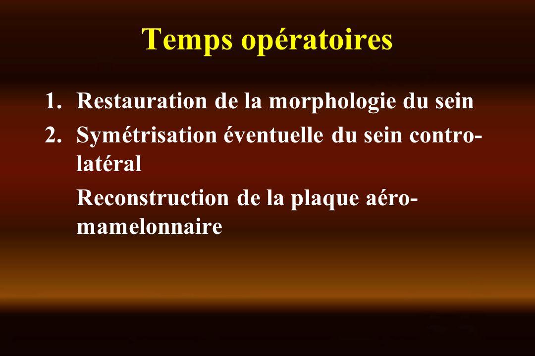 Temps opératoires 1.Restauration de la morphologie du sein 2.Symétrisation éventuelle du sein contro- latéral Reconstruction de la plaque aéro- mamelo