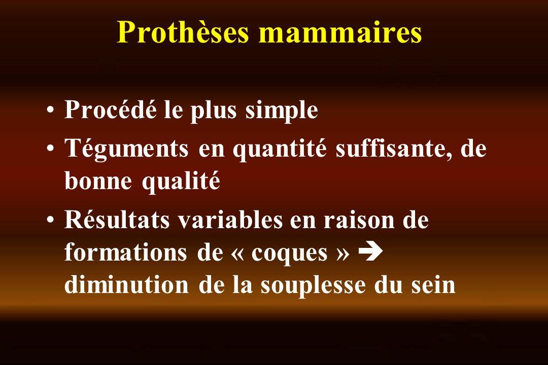 Prothèses mammaires Procédé le plus simple Téguments en quantité suffisante, de bonne qualité Résultats variables en raison de formations de « coques » diminution de la souplesse du sein