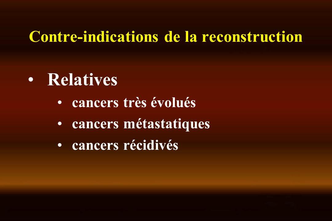 Contre-indications de la reconstruction Relatives cancers très évolués cancers métastatiques cancers récidivés