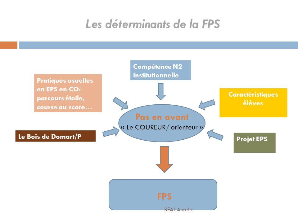 Les déterminants de la FPS Pratiques usuelles en EPS en CO: parcours étoile, course au score… Caractéristiques élèves Compétence N2 institutionnelle P