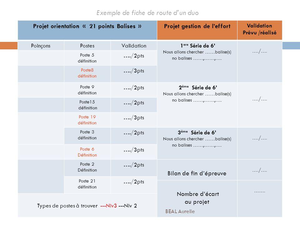 Exemple dune fiche de route dun duo Projet orientation « 21 points Balises »Projet gestion de leffort Validation Prévu /réalisé PoinçonsPostesValidati