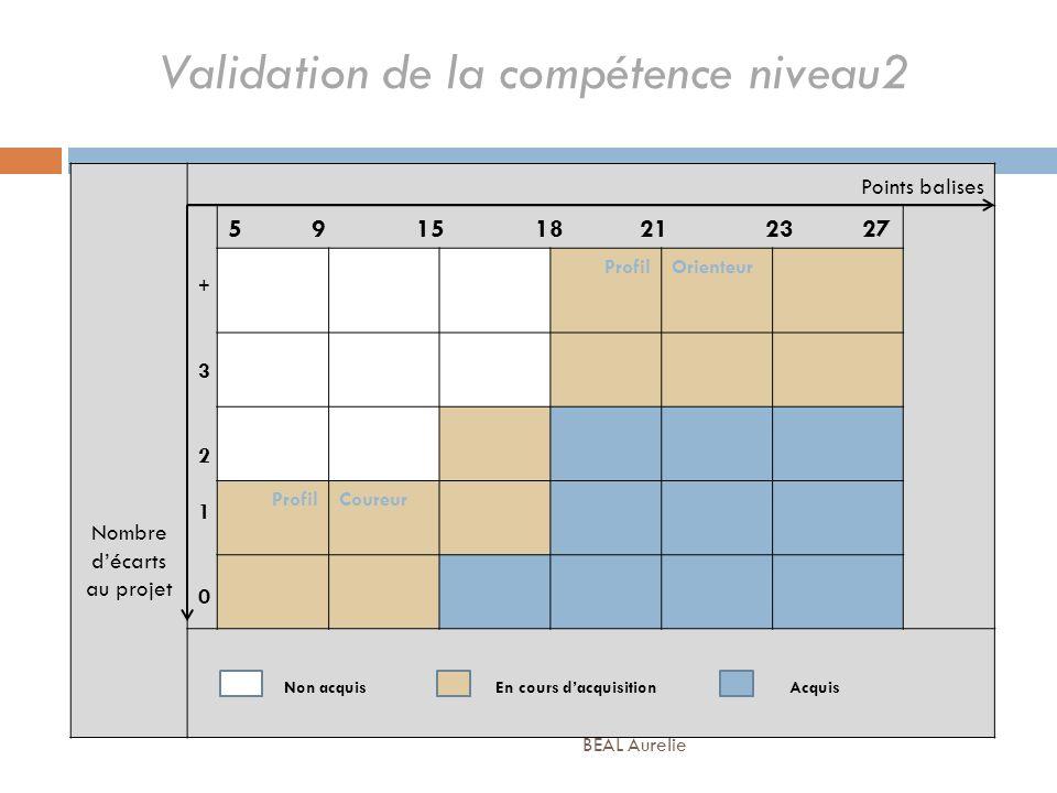 Validation de la compétence niveau2 Nombre décarts au projet Points balises +3210+3210 5 9 15 18 21 23 27 ProfilOrienteur ProfilCoureur Non acquis En