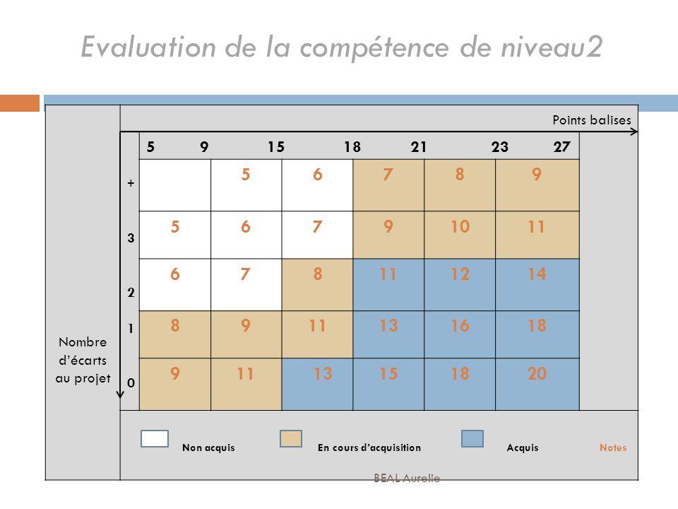 Evaluation de la compétence de niveau2 Nombre décarts au projet Points balises +3210+3210 5 9 15 18 21 23 27 56789 56791011 678 1214 8911131618 911 13