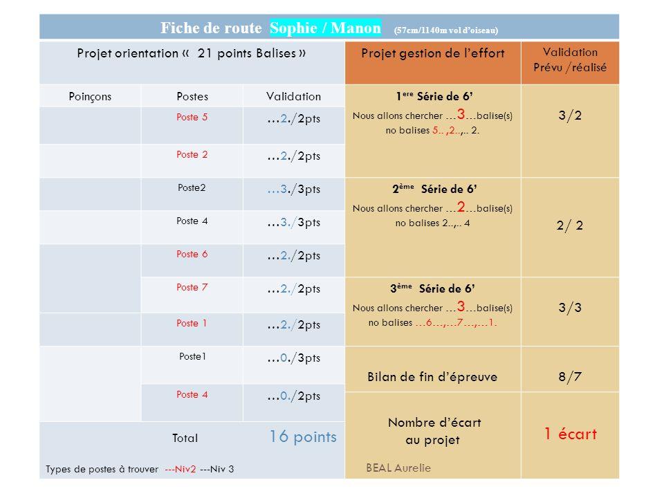 Fiche de route Sophie / Manon (57cm/1140m vol doiseau) Projet orientation « 21 points Balises »Projet gestion de leffort Validation Prévu /réalisé Poi