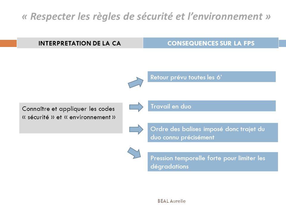 Retour prévu toutes les 6 « Respecter les règles de sécurité et lenvironnement » INTERPRETATION DE LA CACONSEQUENCES SUR LA FPS Connaître et appliquer
