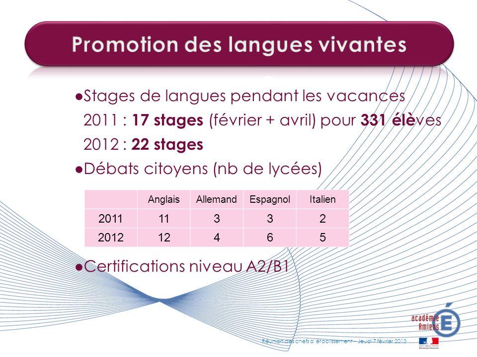 Stages de langues pendant les vacances 2011 : 17 stages (février + avril) pour 331 élè ves 2012 : 22 stages Débats citoyens (nb de lycées) Certificati