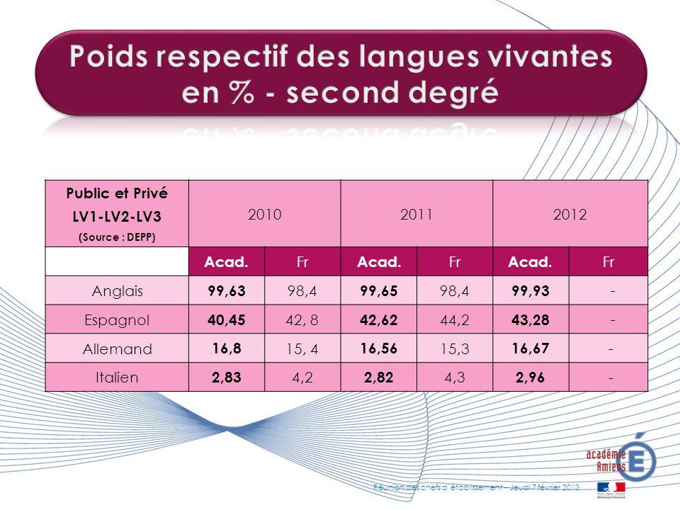 Public et Privé LV1-LV2-LV3 (Source : DEPP) 201020112012 Acad. Fr Acad. Fr Acad. Fr Anglais 99,63 98,4 99,65 98,4 99,93 - Espagnol 40,45 42, 8 42,62 4