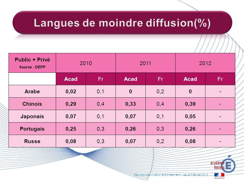 Public + Privé Source : DEPP 201020112012 AcadFrAcadFrAcadFr Arabe 0,020,100,20 - Chinois 0,290,40,330,40,39- Japonais 0,070,10,070,10,05- Portugais 0