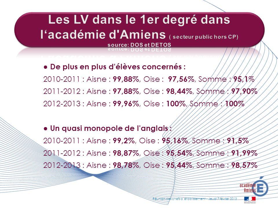 De plus en plus d'élèves concernés : 2010-2011 : Aisne : 99,88%, Oise : 97,56%, Somme : 95,1 % 2011-2012 : Aisne : 97,88%, Oise : 98,44%, Somme : 97,9