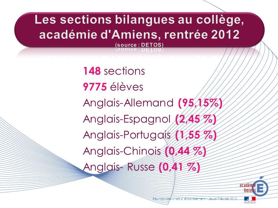 148 sections 9775 élèves Anglais-Allemand (95,15%) Anglais-Espagnol (2,45 %) Anglais-Portugais (1,55 %) Anglais-Chinois (0,44 %) Anglais- Russe (0,41
