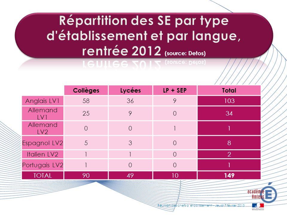 CollègesLycéesLP + SEPTotal Anglais LV158369103 Allemand LV1 259034 Allemand LV2 0011 Espagnol LV25308 Italien LV21102 Portugais LV21001 TOTAL904910 1
