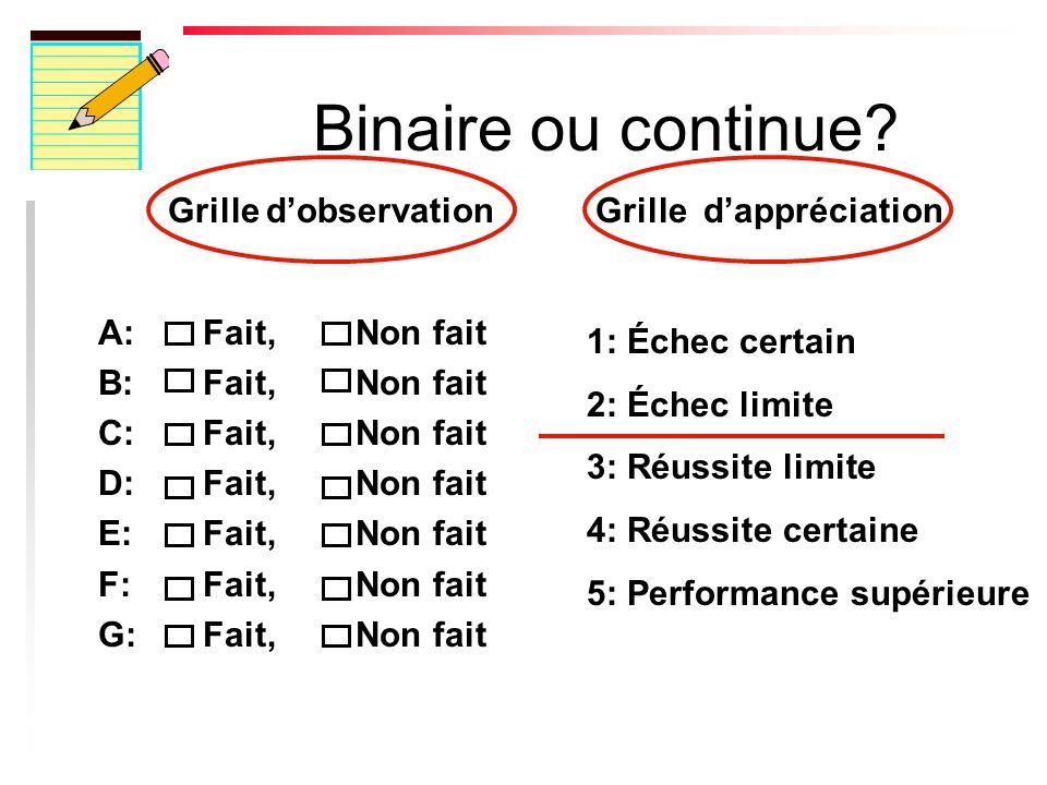 A: Fait, Non fait B: Fait, Non fait C: Fait, Non fait D: Fait, Non fait E: Fait, Non fait F: Fait, Non fait G: Fait, Non fait Binaire ou continue.