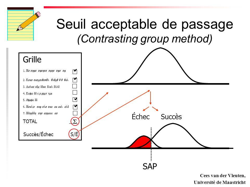 Seuil acceptable de passage (Contrasting group method) Grille 1.