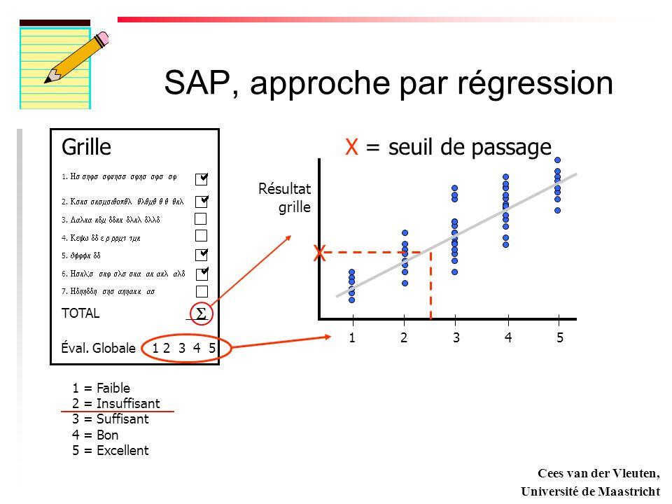 SAP, approche par régression Grille 1.2. 3. 4. 5.