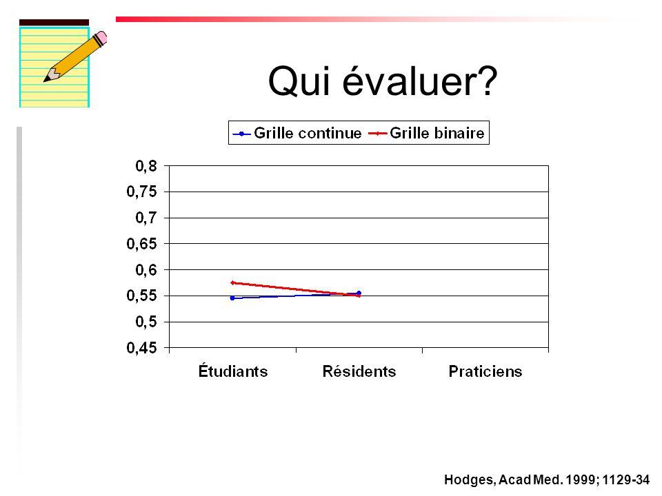 Qui évaluer? Hodges, Acad Med. 1999; 1129-34