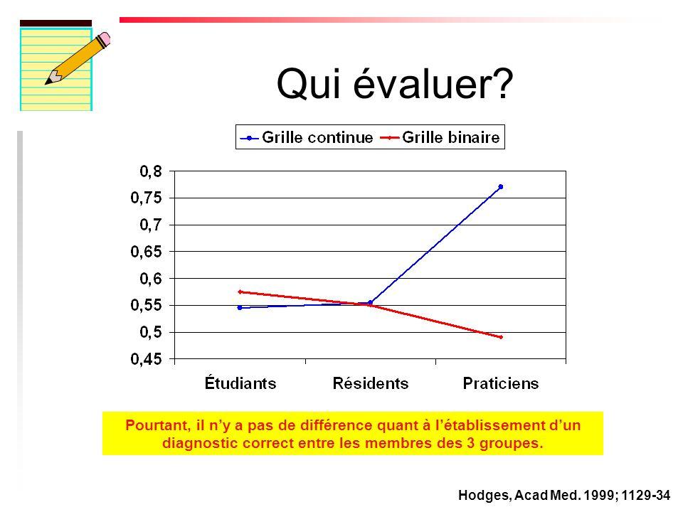 Qui évaluer.u Lexpert – Létudiant plus avancé devient plus personnel dans sa démarche.