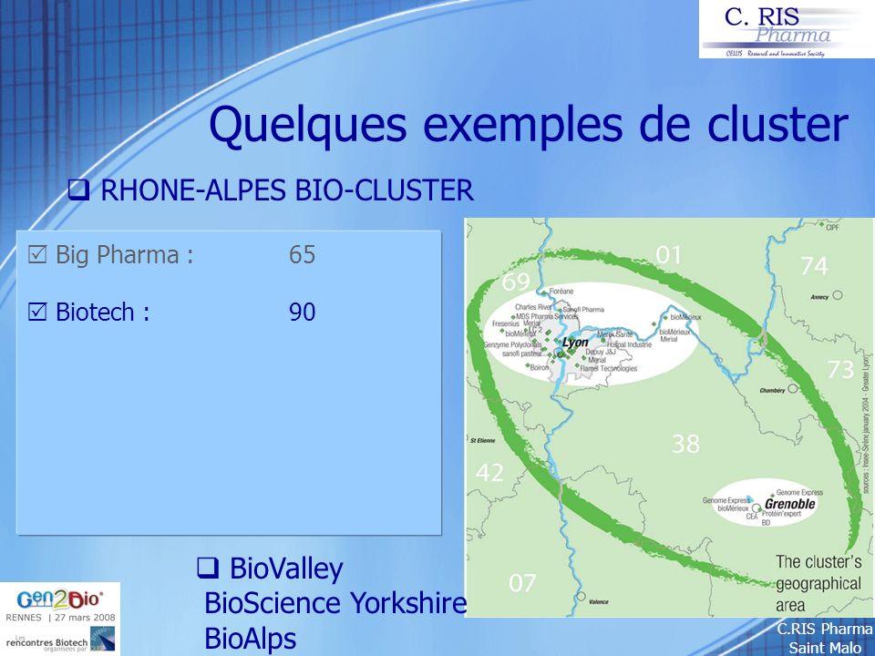 C.RIS Pharma Saint Malo Quelques exemples de cluster RHONE-ALPES BIO-CLUSTER Big Pharma : 65 Biotech : 90 BioValley BioScience Yorkshire BioAlps