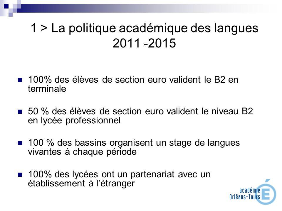 1 > La politique académique des langues 2011 -2015 100% des élèves de section euro valident le B2 en terminale 50 % des élèves de section euro validen