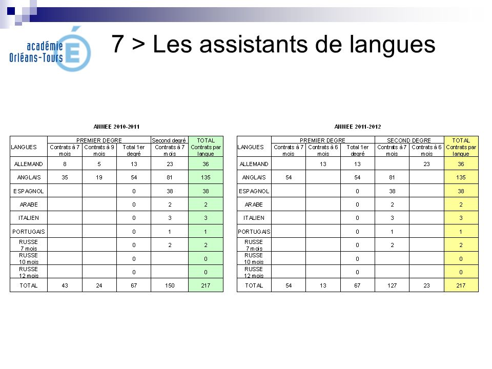 7 > Les assistants de langues
