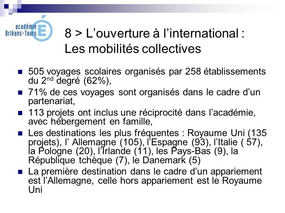 8 > Louverture à linternational : Les mobilités collectives 505 voyages scolaires organisés par 258 établissements du 2 nd degré (62%), 71% de ces voy