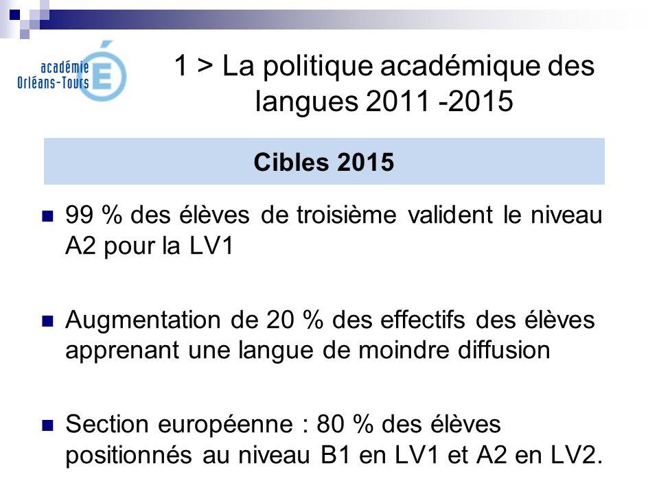 1 > La politique académique des langues 2011 -2015 99 % des élèves de troisième valident le niveau A2 pour la LV1 Augmentation de 20 % des effectifs d