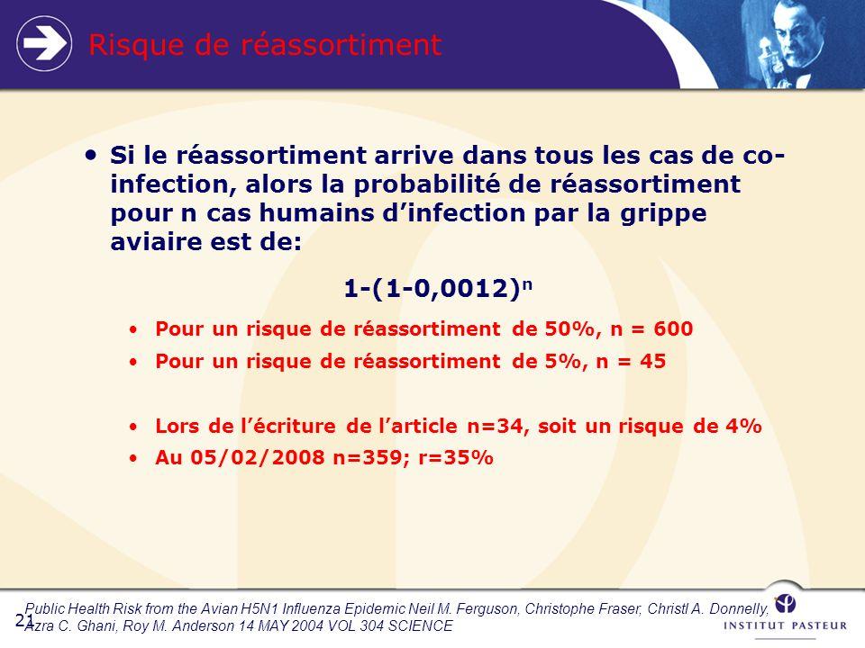 21 Risque de réassortiment Si le réassortiment arrive dans tous les cas de co- infection, alors la probabilité de réassortiment pour n cas humains dinfection par la grippe aviaire est de: 1-(1-0,0012) n Pour un risque de réassortiment de 50%, n = 600 Pour un risque de réassortiment de 5%, n = 45 Lors de lécriture de larticle n=34, soit un risque de 4% Au 05/02/2008 n=359; r=35% Public Health Risk from the Avian H5N1 Influenza Epidemic Neil M.