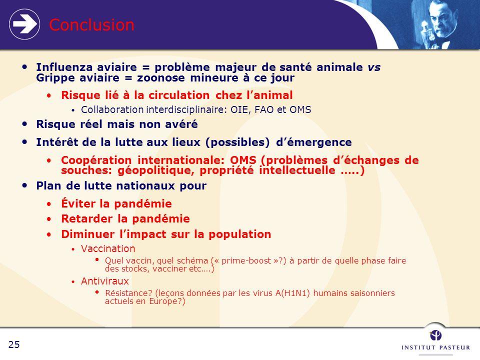 25 Conclusion Influenza aviaire = problème majeur de santé animale vs Grippe aviaire = zoonose mineure à ce jour Risque lié à la circulation chez lanimal Collaboration interdisciplinaire: OIE, FAO et OMS Risque réel mais non avéré Intérêt de la lutte aux lieux (possibles) démergence Coopération internationale: OMS (problèmes déchanges de souches: géopolitique, propriété intellectuelle …..) Plan de lutte nationaux pour Éviter la pandémie Retarder la pandémie Diminuer limpact sur la population Vaccination Quel vaccin, quel schéma (« prime-boost »?) à partir de quelle phase faire des stocks, vacciner etc….) Antiviraux Résistance.