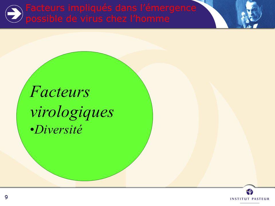 9 Facteurs impliqués dans lémergence possible de virus chez lhomme Facteurs virologiques Diversité