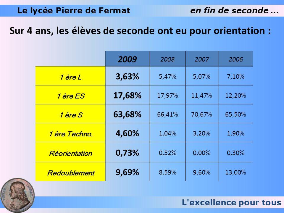 L'excellence pour tous Le lycée Pierre de Fermaten fin de seconde … Sur 4 ans, les élèves de seconde ont eu pour orientation : 2009 200820072006 1 ère