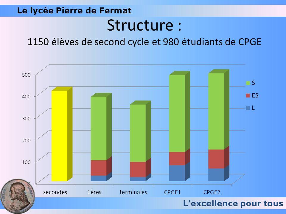 L excellence pour tous Le lycée Pierre de Fermatles résultats … série Inscrits/présents reçus 1er groupe TB B AB P reçus Fermat 2009 ES474321214184697,9% L232197422295,7% S (ensemble)2772636276726527599,3% S-SVT spé MATHS11310843331819113100,0% S-SVT spé P-C6762721221767100,0% S-SVT spé SVT736961325277197,3% S-SI24 6972 100,0% total 34732773959085343 98,8% 21%27%26% + 8%/Acad +10%/France