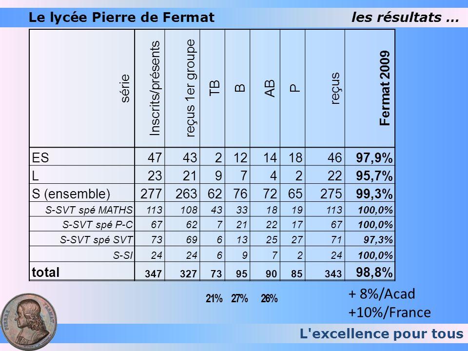 L'excellence pour tous Le lycée Pierre de Fermatles résultats … série Inscrits/présents reçus 1er groupe TB B AB P reçus Fermat 2009 ES474321214184697