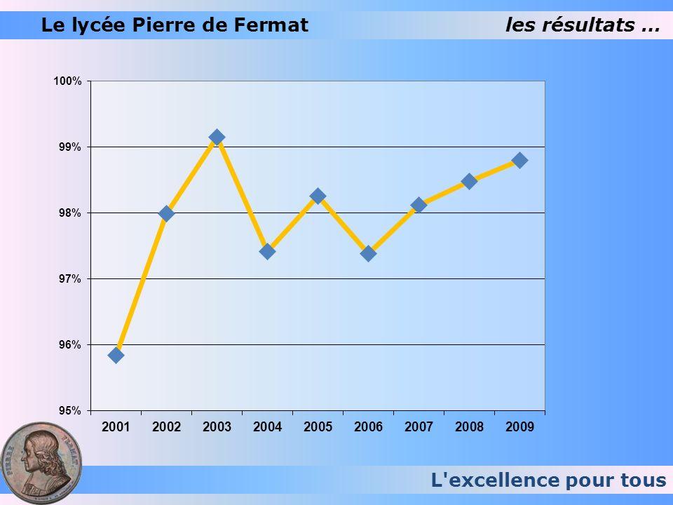 L'excellence pour tous Le lycée Pierre de Fermatles résultats …