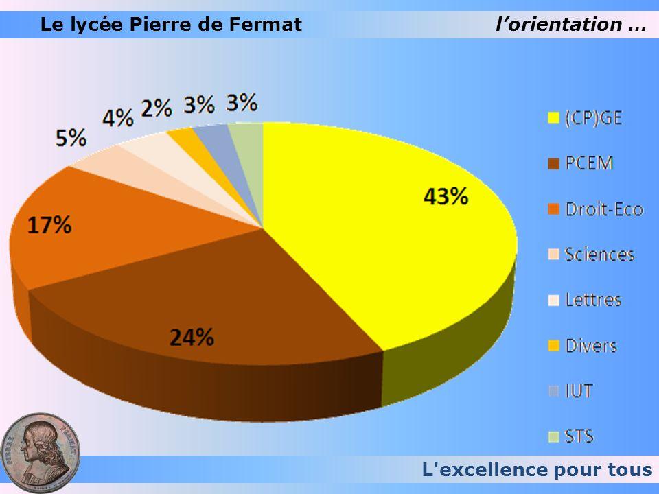 L excellence pour tous Le lycée Pierre de Fermat sinscrire Se rappeler que : Lattribution des éventuelles places restées vacantes est effectuée par lInspection Académique sur divers critères (critères sociaux, handicap, etc.).