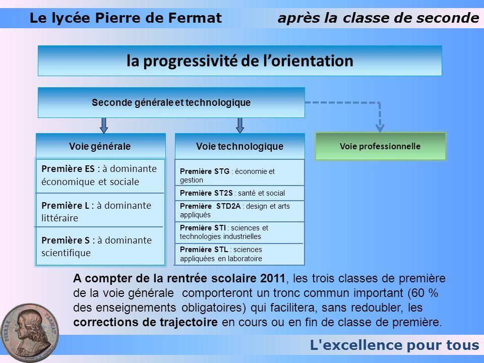 L excellence pour tous Le lycée Pierre de Fermaten fin de seconde … Sur 4 ans, les élèves de seconde ont eu pour orientation : 2009 200820072006 1 ère L 3,63% 5,47%5,07%7,10% 1 ère ES 17,68% 17,97%11,47%12,20% 1 ère S 63,68% 66,41%70,67%65,50% 1 ère Techno.