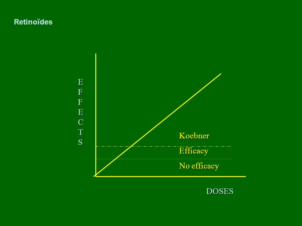 Koebner Efficacy DOSES EFFECTSEFFECTSEFFECTSEFFECTS No efficacy Retinoïdes