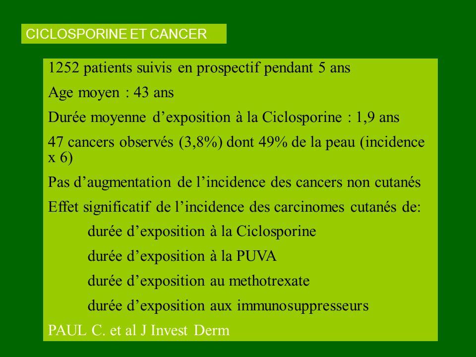 CICLOSPORINE ET CANCER 1252 patients suivis en prospectif pendant 5 ans Age moyen : 43 ans Durée moyenne dexposition à la Ciclosporine : 1,9 ans 47 ca