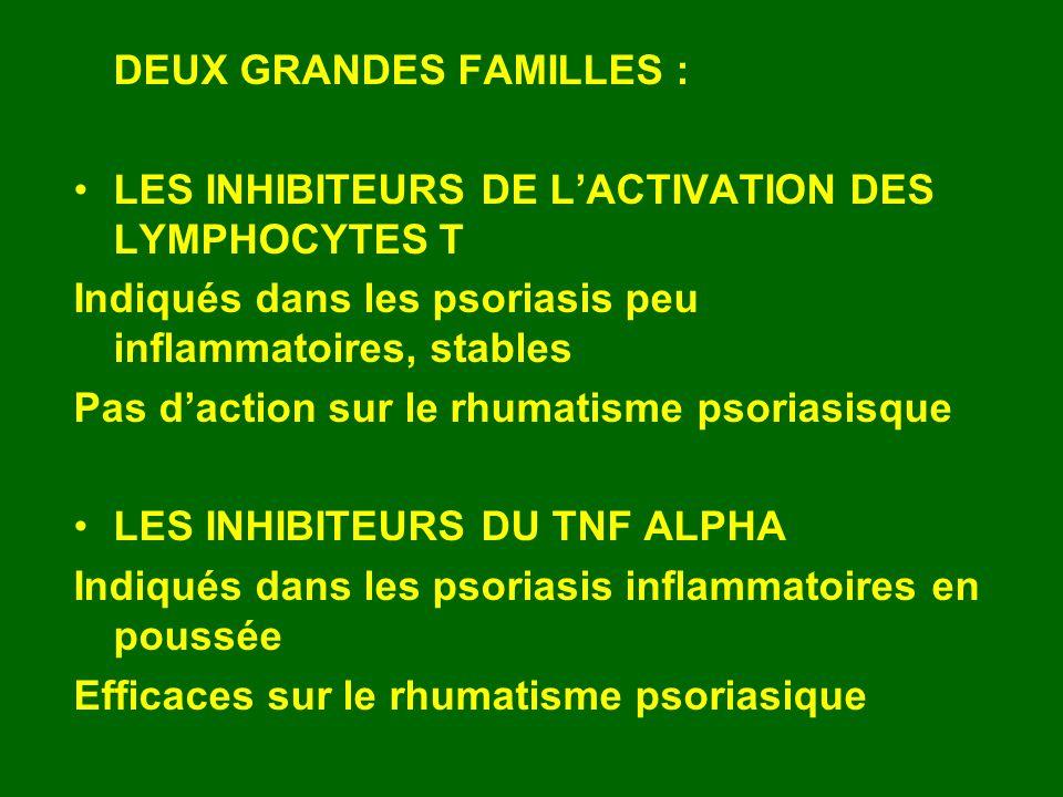 DEUX GRANDES FAMILLES : LES INHIBITEURS DE LACTIVATION DES LYMPHOCYTES T Indiqués dans les psoriasis peu inflammatoires, stables Pas daction sur le rh