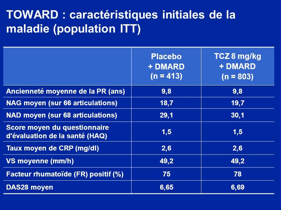 TOWARD : caractéristiques initiales de la maladie (population ITT) Placebo + DMARD (n = 413) TCZ 8 mg/kg + DMARD (n = 803) Ancienneté moyenne de la PR (ans)9,8 NAG moyen (sur 66 articulations)18,719,7 NAD moyen (sur 68 articulations)29,130,1 Score moyen du questionnaire d évaluation de la santé (HAQ) 1,5 Taux moyen de CRP (mg/dl)2,6 VS moyenne (mm/h)49,2 Facteur rhumatoïde (FR) positif (%)7578 DAS28 moyen6,656,69