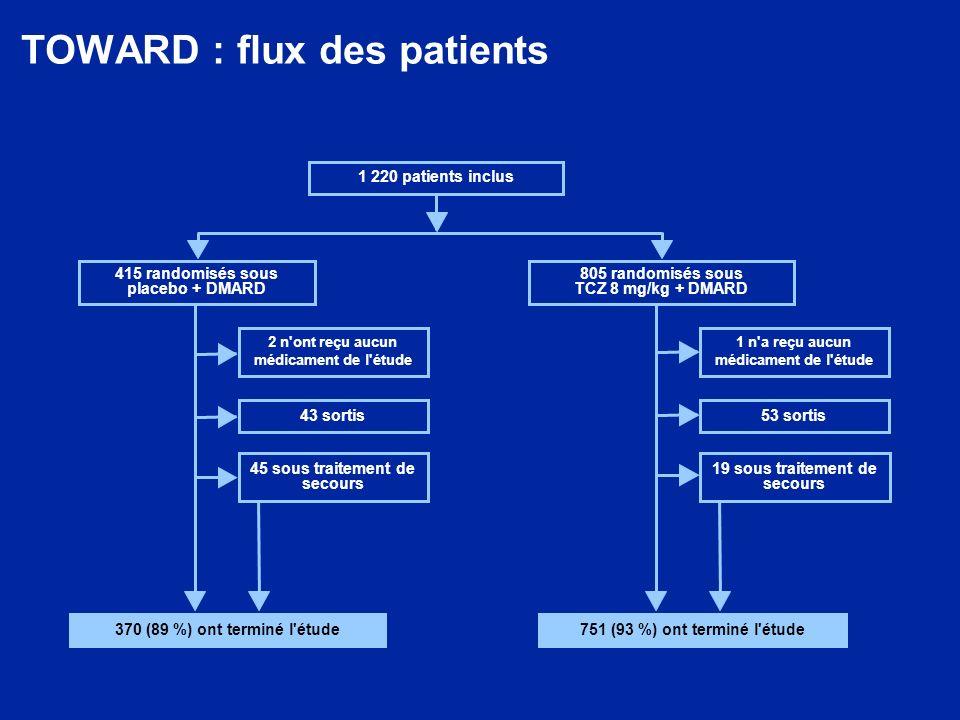 TOWARD : flux des patients 370 (89 %) ont terminé l'étude751 (93 %) ont terminé l'étude 1 220 patients inclus 415 randomisés sous placebo + DMARD 805