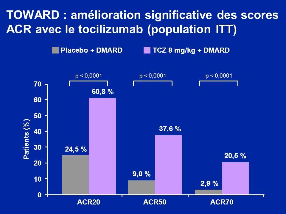 TOWARD : amélioration significative des scores ACR avec le tocilizumab (population ITT) Placebo + DMARDTCZ 8 mg/kg + DMARD p < 0,0001 24,5 % 60,8 % 9,0 % 37,6 % 2,9 % 20,5 % 0 10 20 30 40 50 60 70 Patients (%) ACR20ACR50ACR70