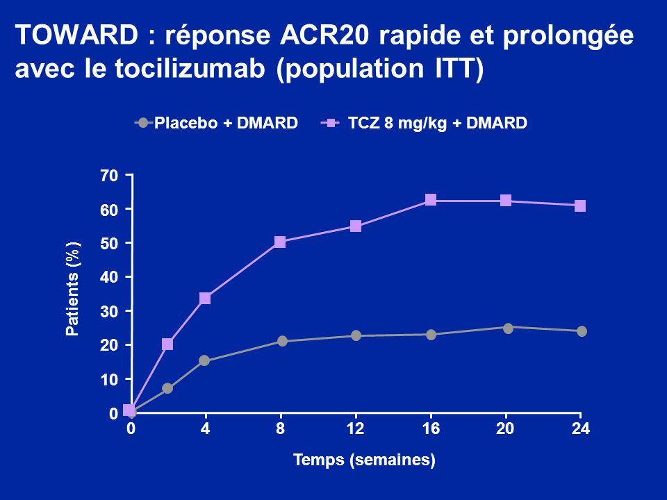 TOWARD : réponse ACR20 rapide et prolongée avec le tocilizumab (population ITT) Placebo + DMARDTCZ 8 mg/kg + DMARD 0 48 121620 24 Patients (%) Temps (semaines) 70 60 50 40 30 20 0 10