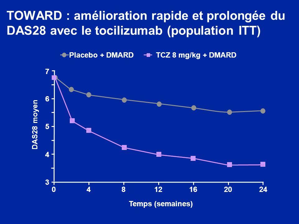 TOWARD : amélioration rapide et prolongée du DAS28 avec le tocilizumab (population ITT) Placebo + DMARDTCZ 8 mg/kg + DMARD 048121620 24 3 4 5 6 7 DAS2