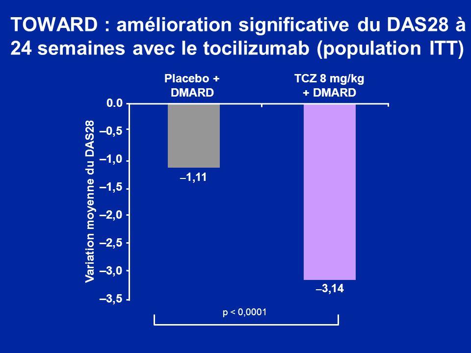 TOWARD : amélioration significative du DAS28 à 24 semaines avec le tocilizumab (population ITT) Placebo + DMARD – 1,11 – 3,14 –3,5 –3,0 –2,5 –2,0 –1,5
