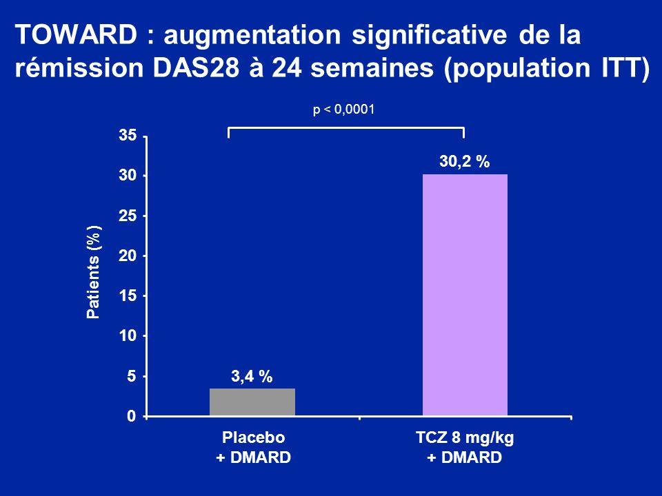 TOWARD : augmentation significative de la rémission DAS28 à 24 semaines (population ITT) 3,4 % 30,2 % 0 5 10 15 20 25 30 35 Placebo + DMARD TCZ 8 mg/k